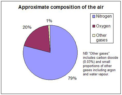 http://www.rebreatherworld.com/photopost/data/19/Air_composition_pie_chart.JPG